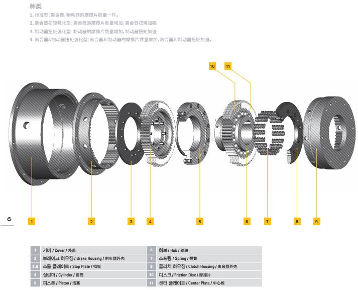 湿式液压离合器安装于传动装置内部图片